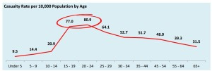 Casualty Rate by Age